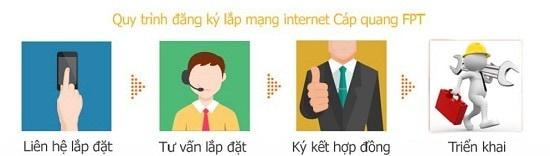 Quy trình đăng ký lắp internet cáp quang FPT