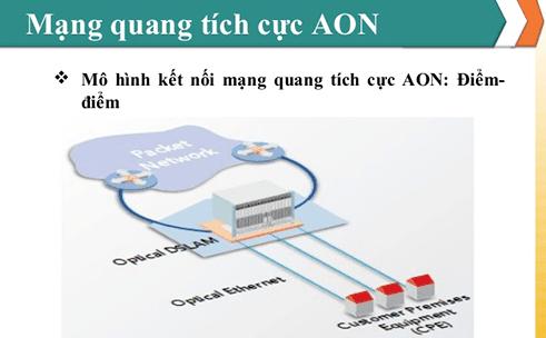 Công nghệ AON là gì