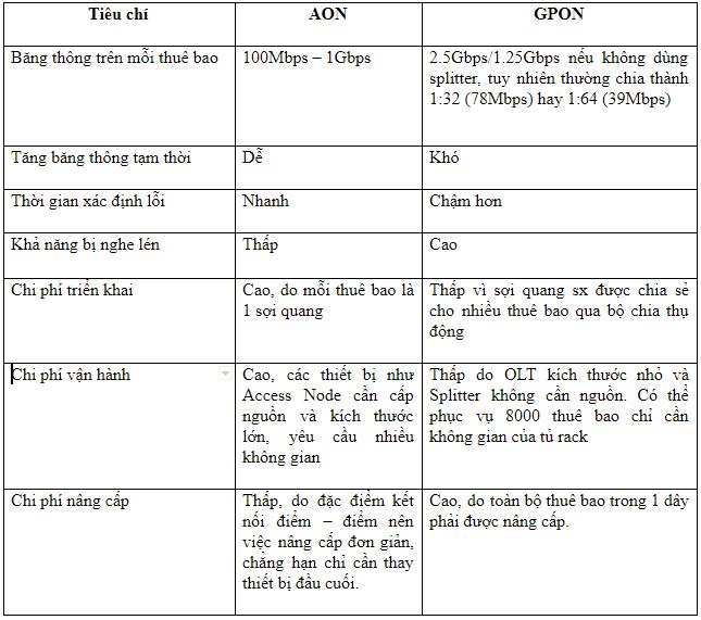 So sánh công nghệ mạng cáp quang AON và Gpon