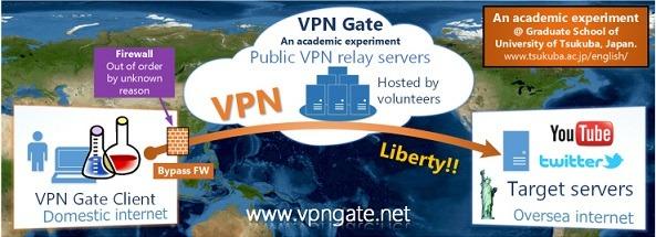 Phần mềm VPN Gate