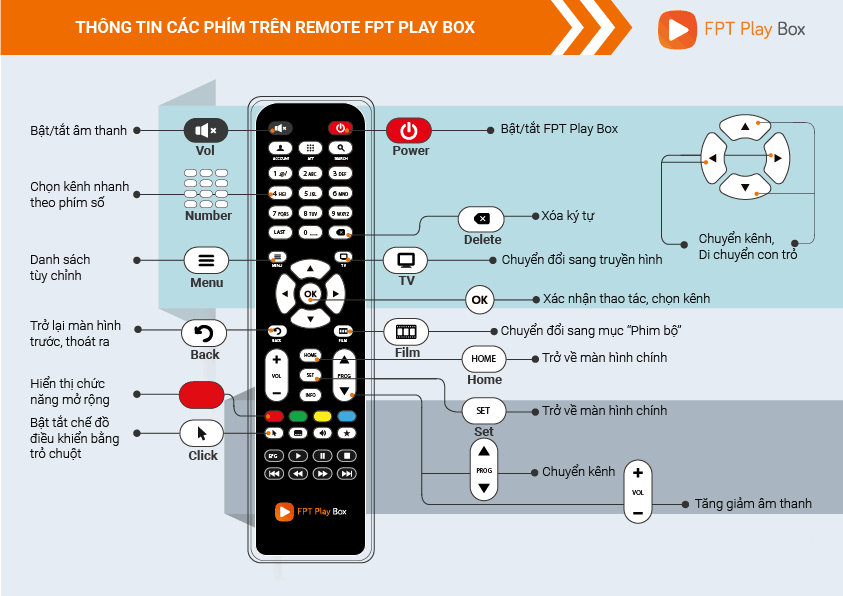 Điều khiển chọn kênh FPT Play Box
