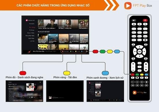 Dùng ứng dụng nhạc số với phím màu trên remote