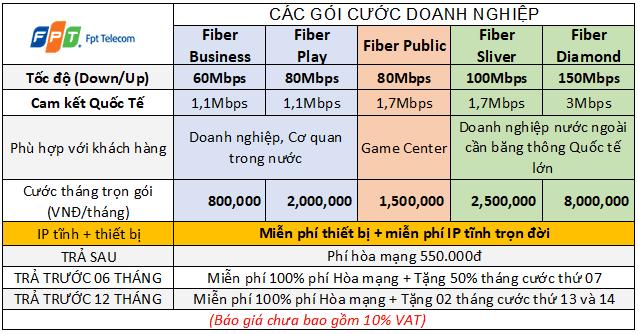 Bảng giá cáp quang FPT cho Doanh nghiệp tại Hà Nội và HCM